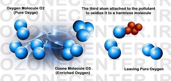 قانون طلایی اکسیژن فعال