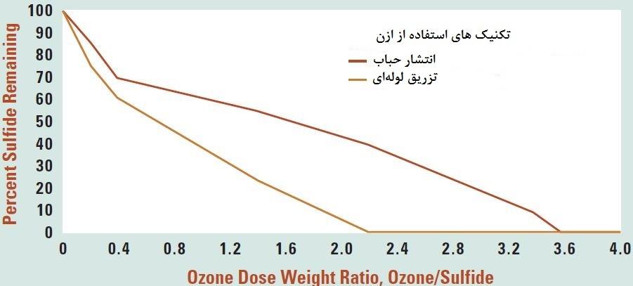 شکل 1: حذف سولفید در مقابل نسبت دوز ازون